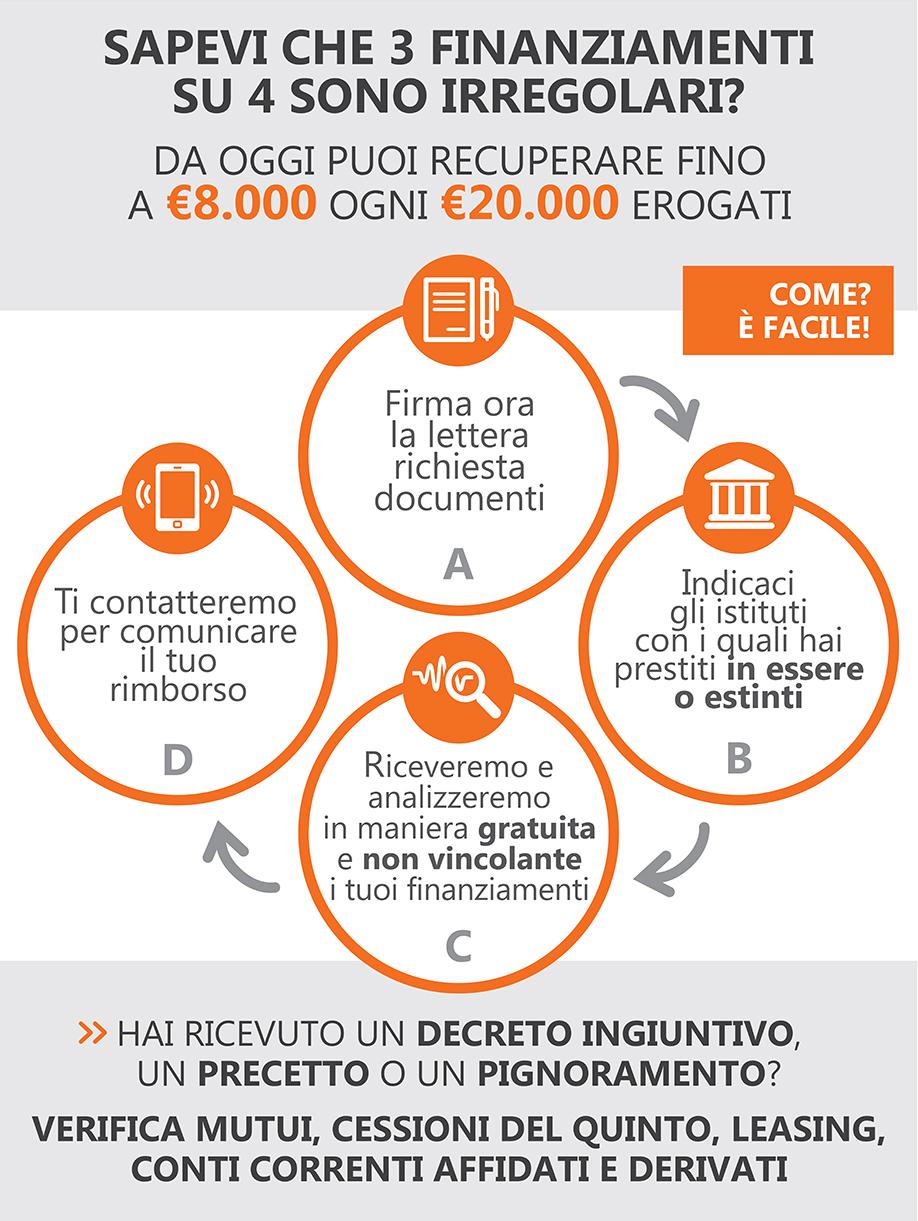 Prestiti-irregolari-recupero-soldi-brochure